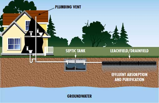 Septic services kerschners gas service for Household septic tank design